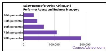 Salary Ranges for Artist, Athlete, and Performer Agents and Business Managers