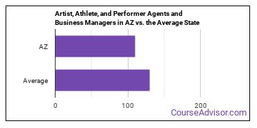 Artist, Athlete, and Performer Agents and Business Managers in AZ vs. the Average State