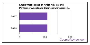 Artist, Athlete, and Performer Agents and Business Managers in AZ Employment Trend