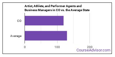 Artist, Athlete, and Performer Agents and Business Managers in CO vs. the Average State