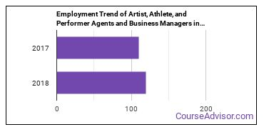 Artist, Athlete, and Performer Agents and Business Managers in CO Employment Trend