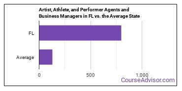 Artist, Athlete, and Performer Agents and Business Managers in FL vs. the Average State