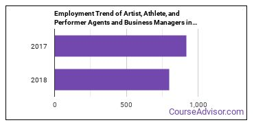 Artist, Athlete, and Performer Agents and Business Managers in FL Employment Trend