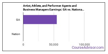 Artist, Athlete, and Performer Agents and Business Managers Earnings: GA vs. National Average