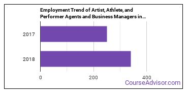 Artist, Athlete, and Performer Agents and Business Managers in GA Employment Trend
