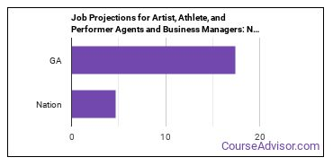 Job Projections for Artist, Athlete, and Performer Agents and Business Managers: Nation vs. GA