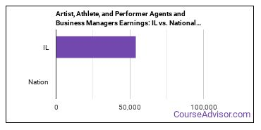 Artist, Athlete, and Performer Agents and Business Managers Earnings: IL vs. National Average
