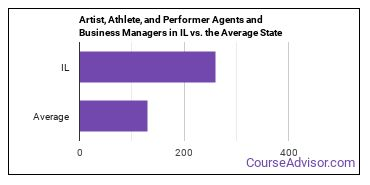 Artist, Athlete, and Performer Agents and Business Managers in IL vs. the Average State