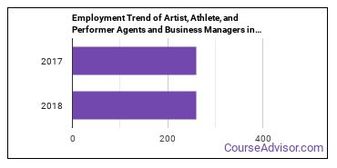 Artist, Athlete, and Performer Agents and Business Managers in IL Employment Trend