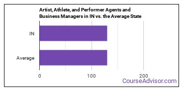 Artist, Athlete, and Performer Agents and Business Managers in IN vs. the Average State