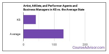 Artist, Athlete, and Performer Agents and Business Managers in KS vs. the Average State