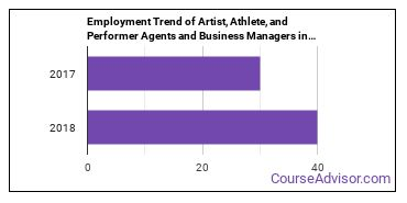 Artist, Athlete, and Performer Agents and Business Managers in KS Employment Trend