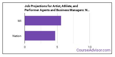 Job Projections for Artist, Athlete, and Performer Agents and Business Managers: Nation vs. MI