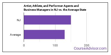Artist, Athlete, and Performer Agents and Business Managers in NJ vs. the Average State