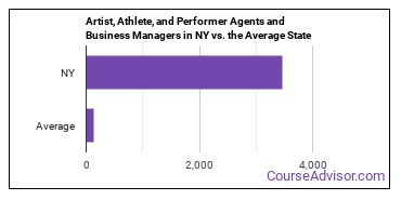 Artist, Athlete, and Performer Agents and Business Managers in NY vs. the Average State