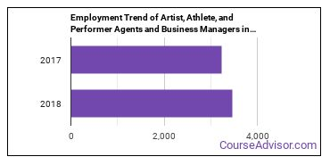 Artist, Athlete, and Performer Agents and Business Managers in NY Employment Trend