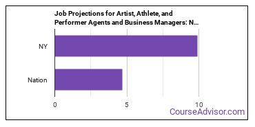 Job Projections for Artist, Athlete, and Performer Agents and Business Managers: Nation vs. NY