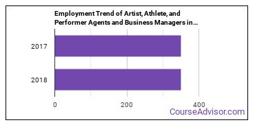 Artist, Athlete, and Performer Agents and Business Managers in NC Employment Trend