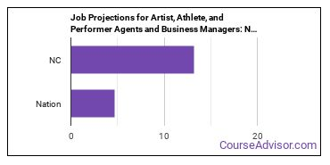 Job Projections for Artist, Athlete, and Performer Agents and Business Managers: Nation vs. NC