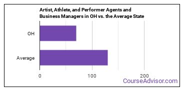 Artist, Athlete, and Performer Agents and Business Managers in OH vs. the Average State
