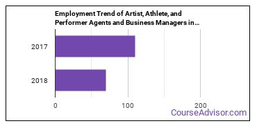 Artist, Athlete, and Performer Agents and Business Managers in OH Employment Trend