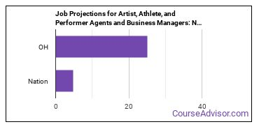 Job Projections for Artist, Athlete, and Performer Agents and Business Managers: Nation vs. OH