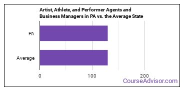 Artist, Athlete, and Performer Agents and Business Managers in PA vs. the Average State