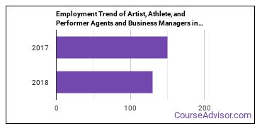 Artist, Athlete, and Performer Agents and Business Managers in PA Employment Trend