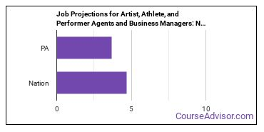 Job Projections for Artist, Athlete, and Performer Agents and Business Managers: Nation vs. PA