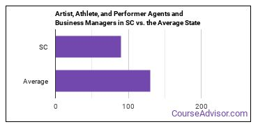 Artist, Athlete, and Performer Agents and Business Managers in SC vs. the Average State