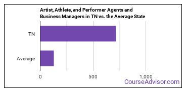 Artist, Athlete, and Performer Agents and Business Managers in TN vs. the Average State