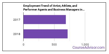 Artist, Athlete, and Performer Agents and Business Managers in TN Employment Trend