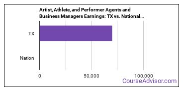 Artist, Athlete, and Performer Agents and Business Managers Earnings: TX vs. National Average