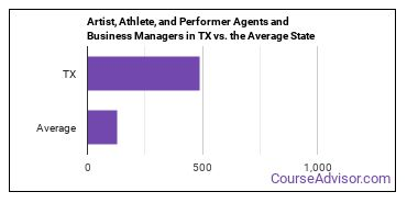 Artist, Athlete, and Performer Agents and Business Managers in TX vs. the Average State