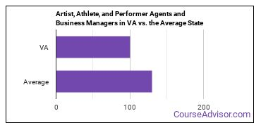 Artist, Athlete, and Performer Agents and Business Managers in VA vs. the Average State