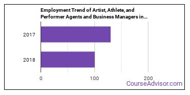 Artist, Athlete, and Performer Agents and Business Managers in VA Employment Trend