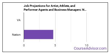 Job Projections for Artist, Athlete, and Performer Agents and Business Managers: Nation vs. VA
