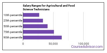 Salary Ranges for Agricultural and Food Science Technicians