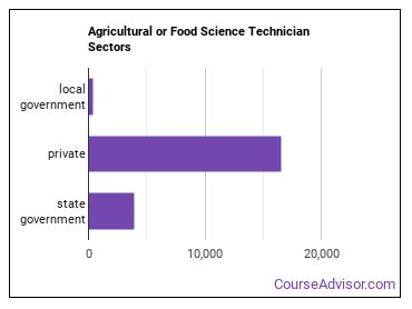 Agricultural or Food Science Technician Sectors