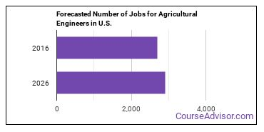 Forecasted Number of Jobs for Agricultural Engineers in U.S.