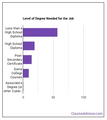 Agricultural Equipment Operator Degree Level