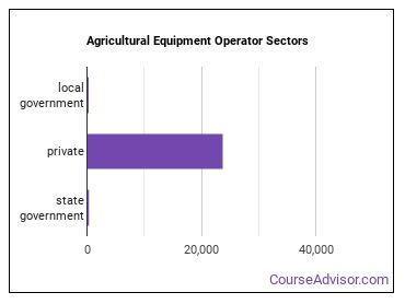 Agricultural Equipment Operator Sectors
