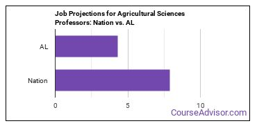 Job Projections for Agricultural Sciences Professors: Nation vs. AL