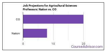 Job Projections for Agricultural Sciences Professors: Nation vs. CO
