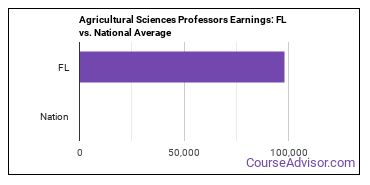 Agricultural Sciences Professors Earnings: FL vs. National Average