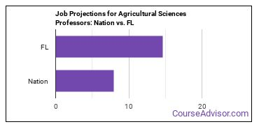 Job Projections for Agricultural Sciences Professors: Nation vs. FL