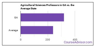 Agricultural Sciences Professors in GA vs. the Average State