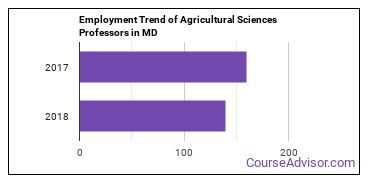 Agricultural Sciences Professors in MD Employment Trend