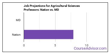 Job Projections for Agricultural Sciences Professors: Nation vs. MD