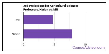 Job Projections for Agricultural Sciences Professors: Nation vs. MN